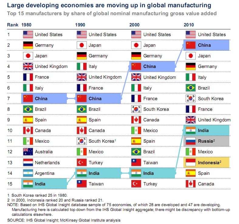 Топ-15 стран-производителей по доле в глобальной номинальной валовой добавленной стоимости