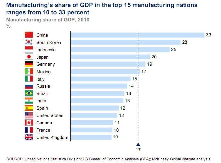 Доля производства в глобальном ВВП