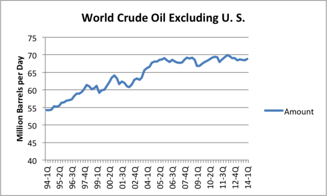 world-oil-supply-excluding-unite-5788-2014 08 03 15 48 28-46