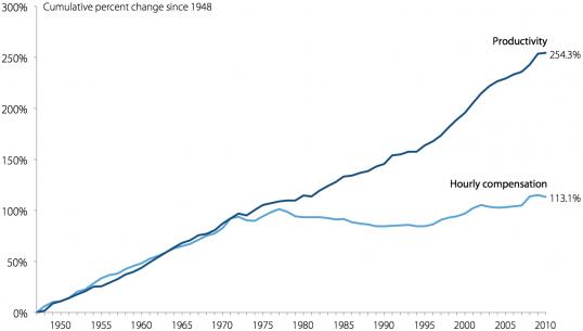 Рост реальной почасовой оплаты труда за выпуск продукции/не организованные рабочие и производительность труда, 1948–2011 г.г.