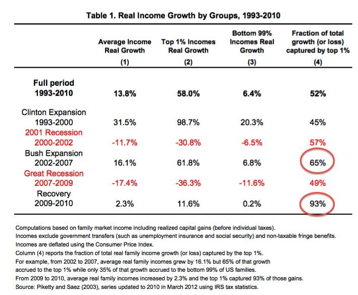 Реальный экономический рост по группам 1993-2010 г.г.