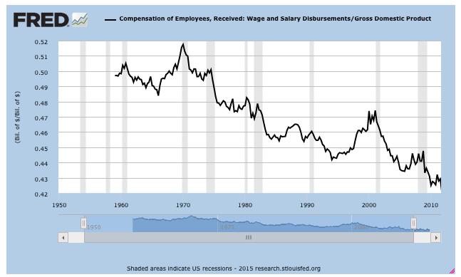 Все виды оплаты рабочих и служащих в совокупности: расходы  на заработную плату рабочих и служащих/ВВП