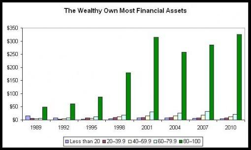 Богатые владеют самыми крупными финансовыми активами