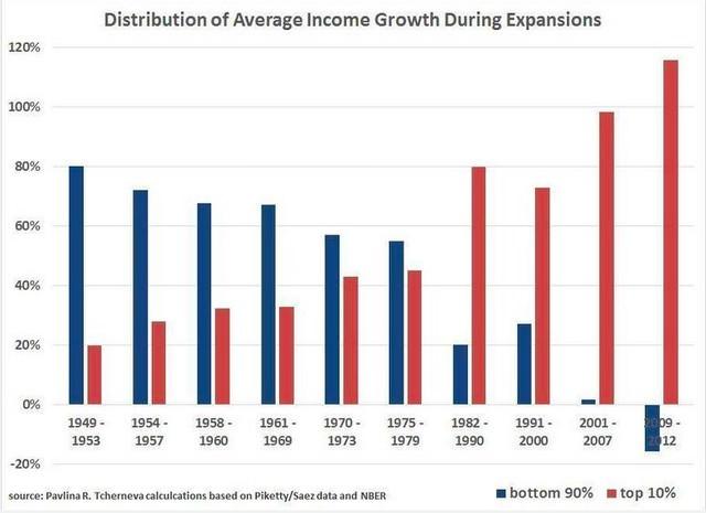 Средний рост доходов при восстановлениях экономики США