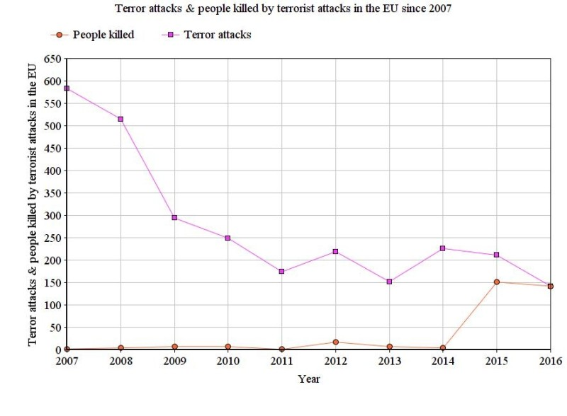 Количество террористических нападений и число погибших от террористических нападений в ЕС с 2007 года.