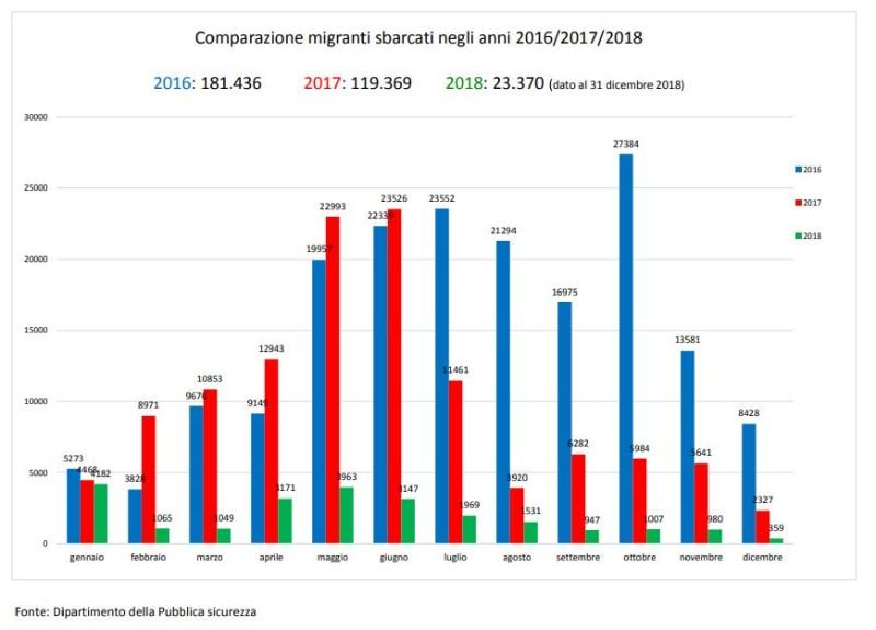 Нелегальные иммигранты, прибывающие в Италию морем с 2016-го по 2018-й год.