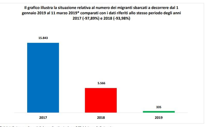Нелегальные иммигранты, прибывающие в Италию в период января-марта каждого года.