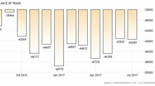 Американский торговый баланс (август 2016 – июль 2017). Источник: Бюро статистики США, 2017.