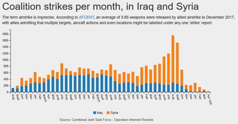 Удары в Сирии и Ираке