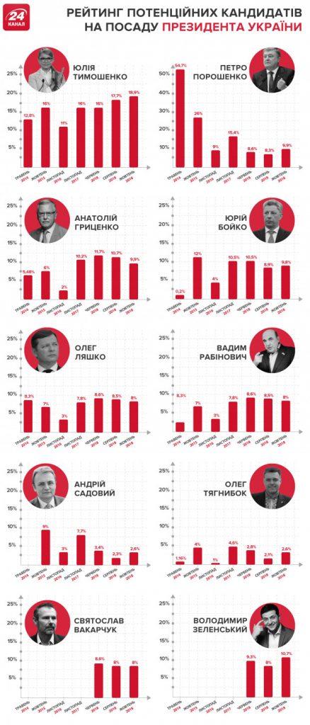 Свежие евро-укро рейтинги по украинскому источнику.