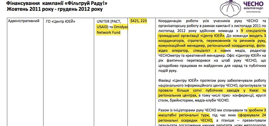 Документы «Чесно», показывающие совокупные поступления от USAID и Omidyar Networks в «Центр УА»