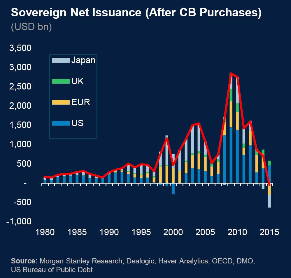 Суверенные долговые обязательства (после покупок ЦБ)