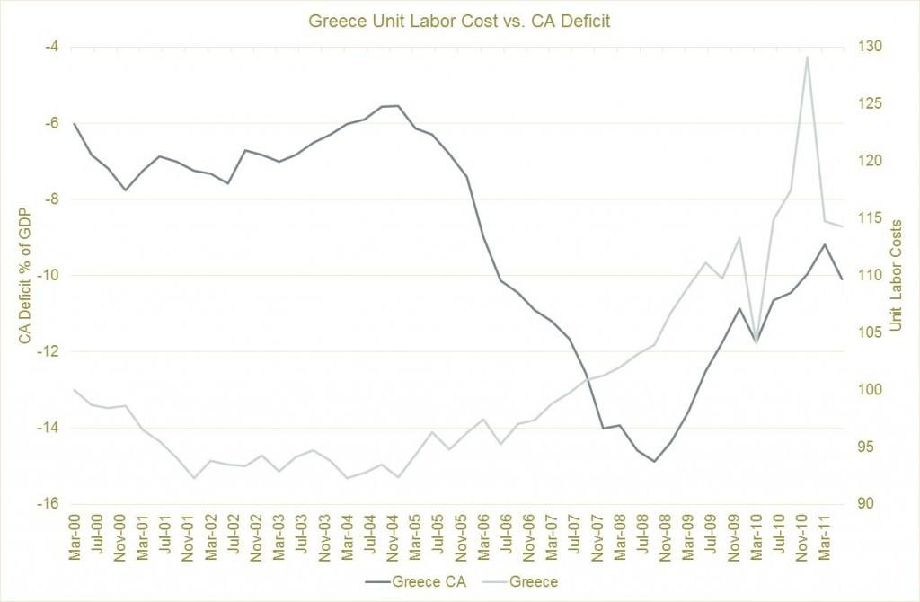 Греческая зарплата и дефицит