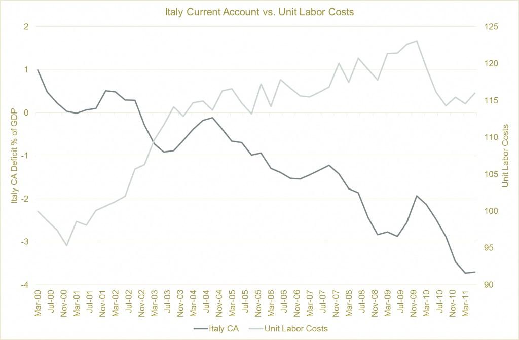 Доходы и зарплата в Италии
