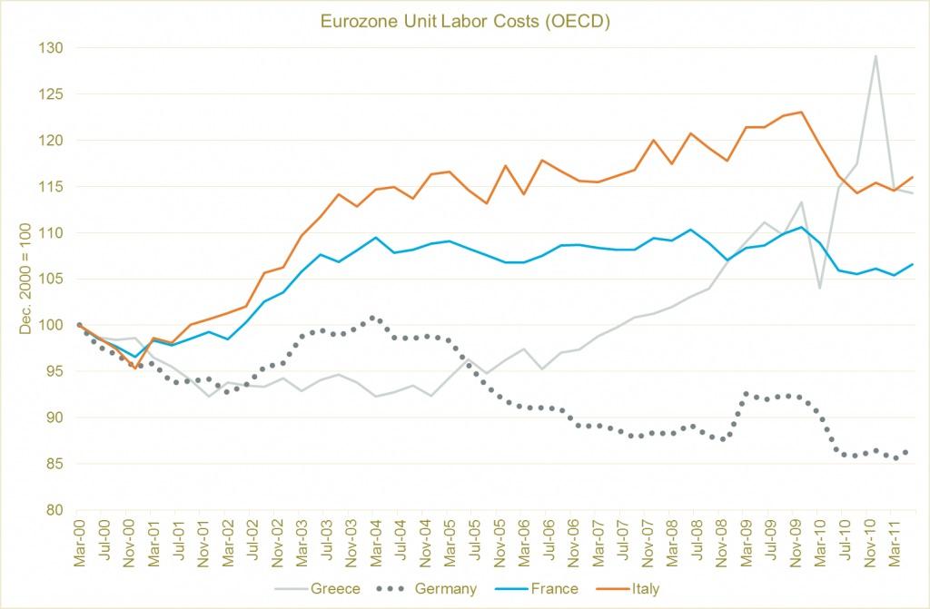 Стоимость рабочей силы в еврозоне