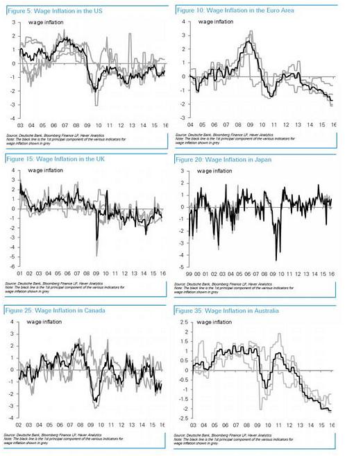 Доклад Deutsche Bank