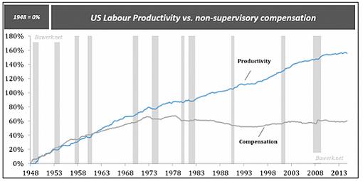 Почему зарплаты больше не растут в соответствии с производительностью?