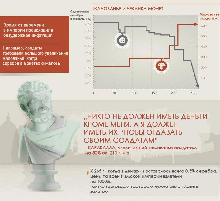 Валюта и коллапс Римской Империи-10