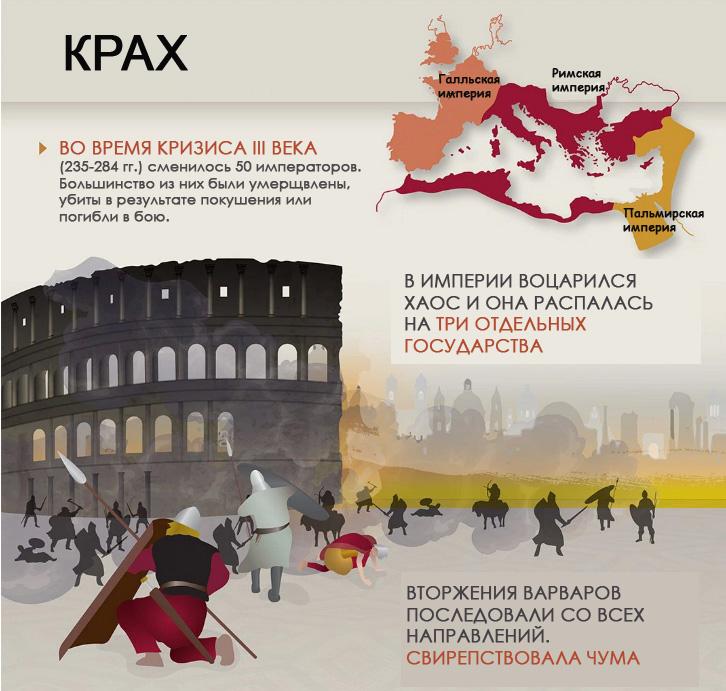 Валюта и коллапс Римской Империи