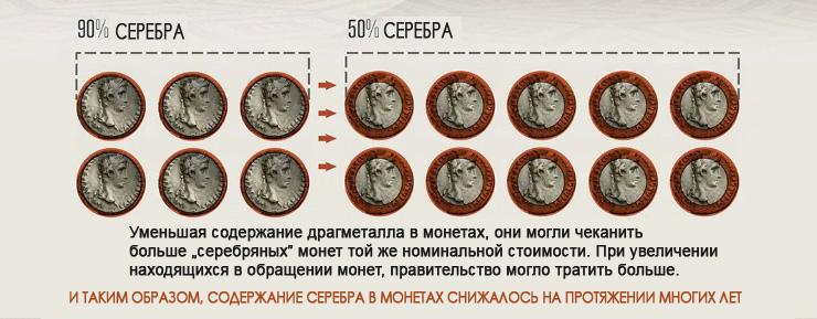 Валюта и коллапс Римской Империи-7
