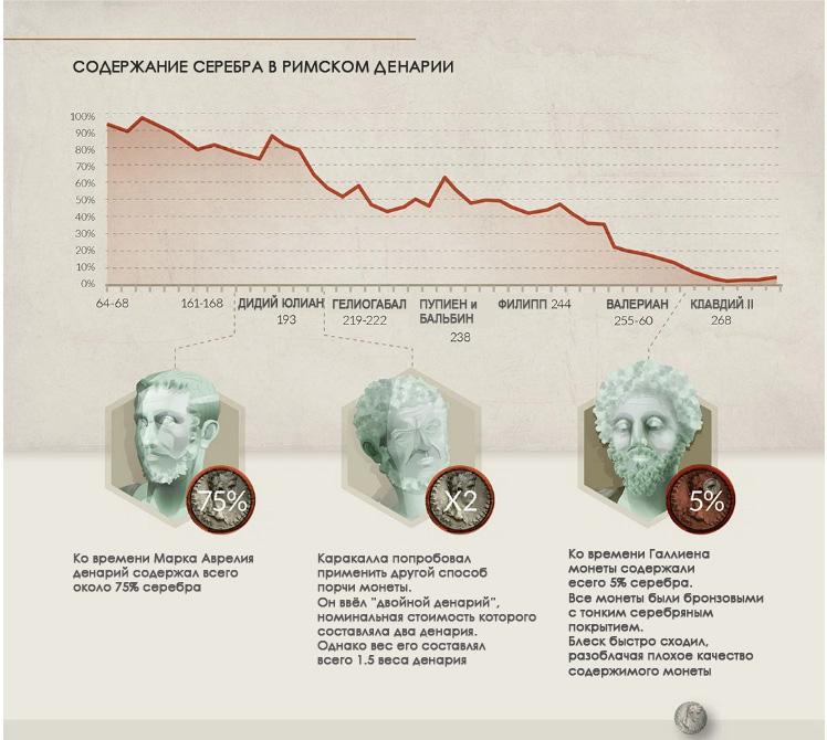 Валюта и коллапс Римской Империи-8