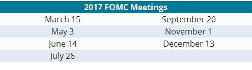 ФРС объявила, что ускорит процесс повышения ставок в 2017 году