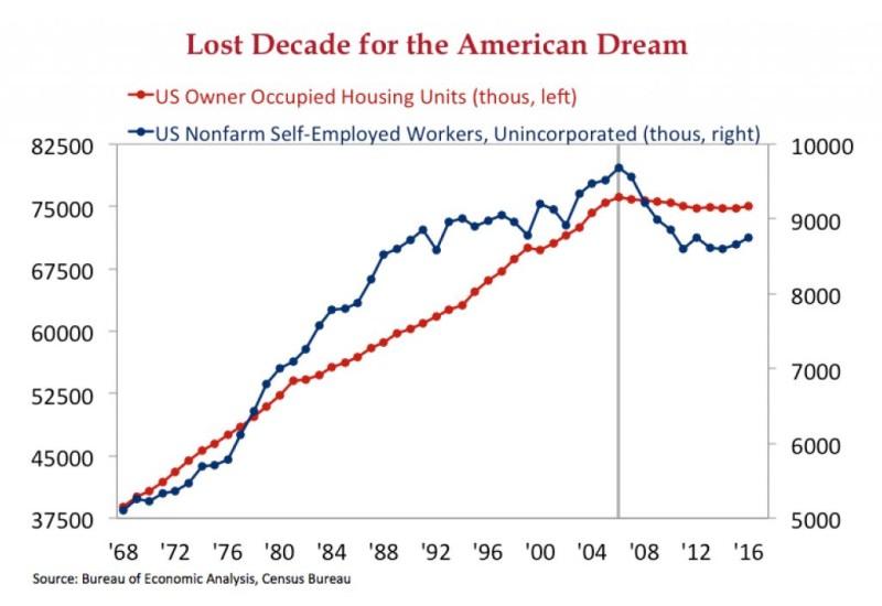 Потерянное десятилетие американской мечты