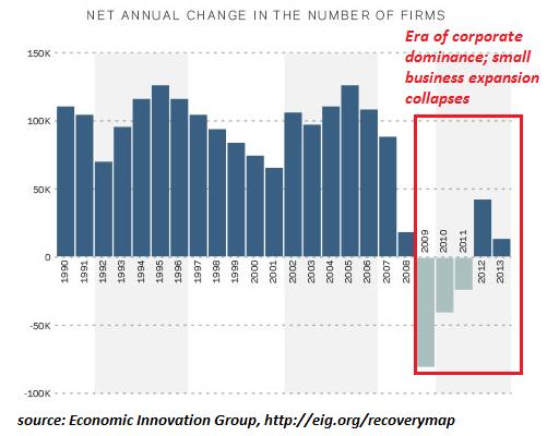 Рост нового бизнеса: стагнация: