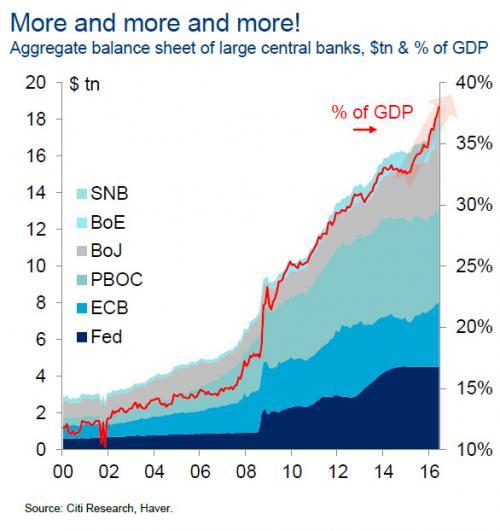 Балансовые отчёты всех ведущих центральных банков