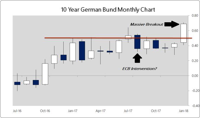 График доходности облигаций Германии (по месяцам).