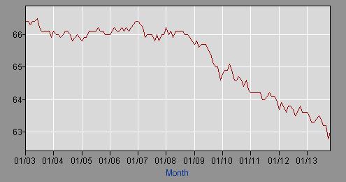 Данные по безработице согласно аналитическому вебсайту ShadowStats
