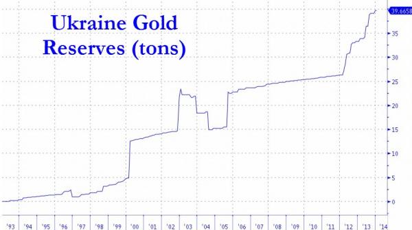 Рост украинских золотых запасов