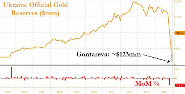 Изменения в золотом запасе Украины