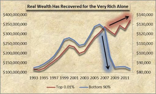 Реальное благосостояние восстановлено только для сверх-богатых