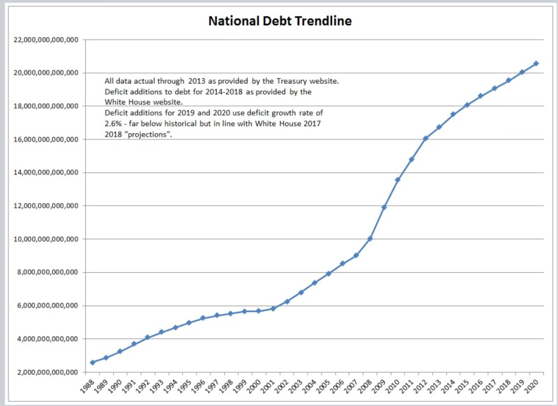 Тренд американского госдолга