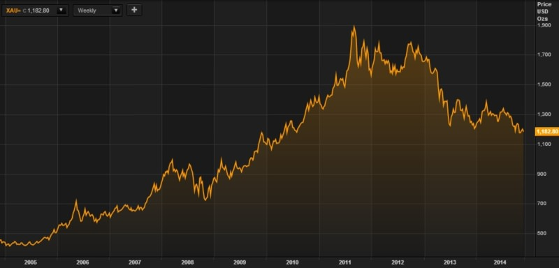 Золото к доллару, курс за 10 лет (Thomson Reuters)