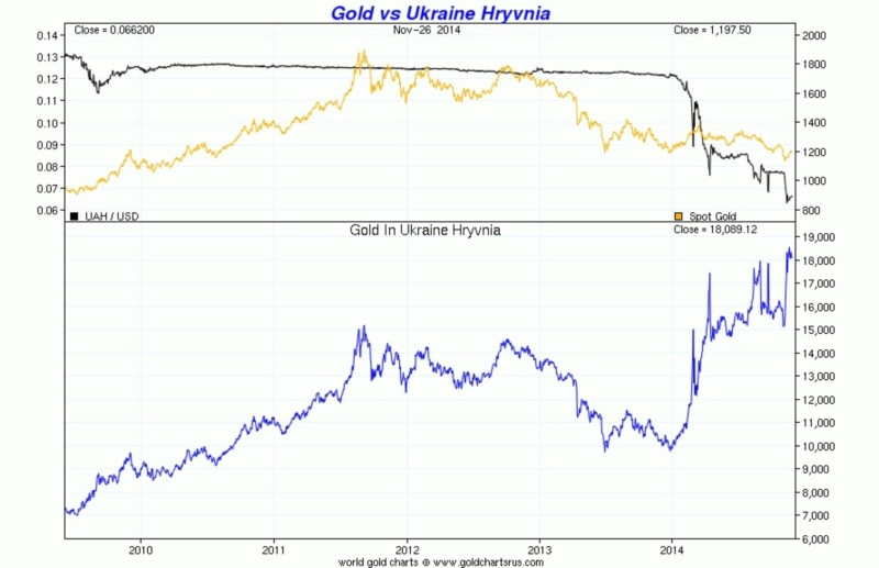 Курс золота на Украине