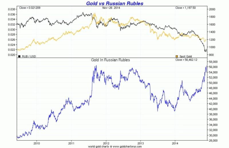 Курс золота в России