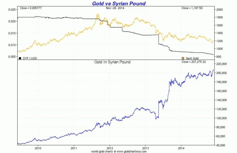 Курс золота в Сирии