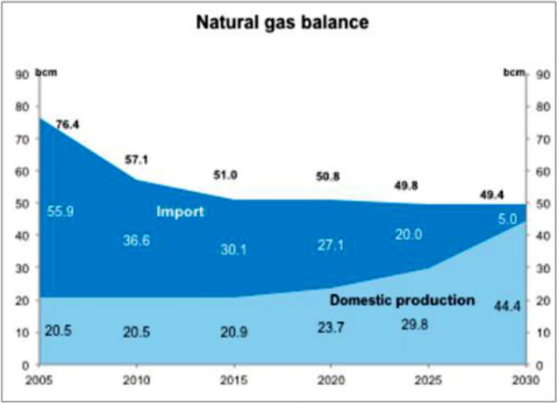 GAS-PRODUCTION