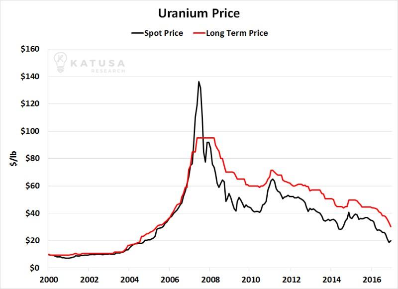 Цены на уран