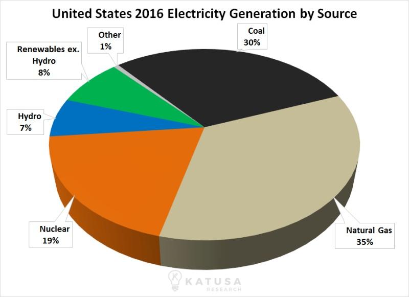 Статистика основных типов энергии, вырабатываемой в Соединённых Штатах