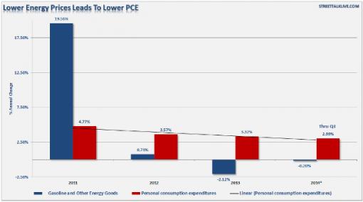Снижение цен на энергию и снижение ЛРП.