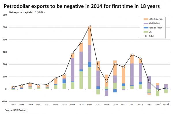 Производители нефти эффективно импортировали капитал